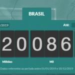Os dados são do Impostômetro da Associação Comercial de São Paulo (ACSP), que revela: no próximo dia 18 de dezembro, às 03h10. Crédito: reprodução/ACSP